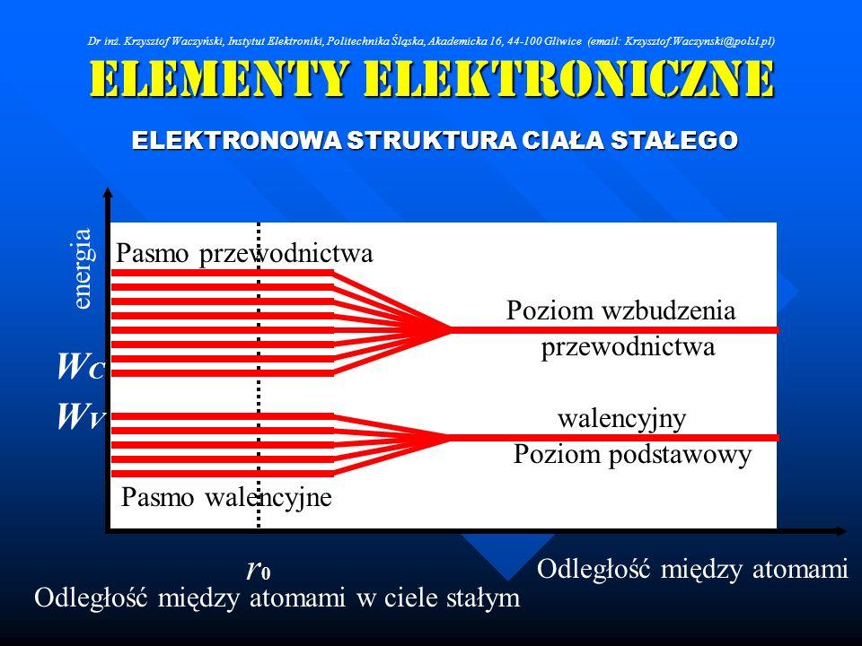 Elementy Elektroniczne ELEKTRONOWA STRUKTURA CIAŁA STAŁEGO Poziom wzbudzenia Poziom podstawowy przewodnictwa walencyjny Pasmo przewodnictwa Pasmo wale