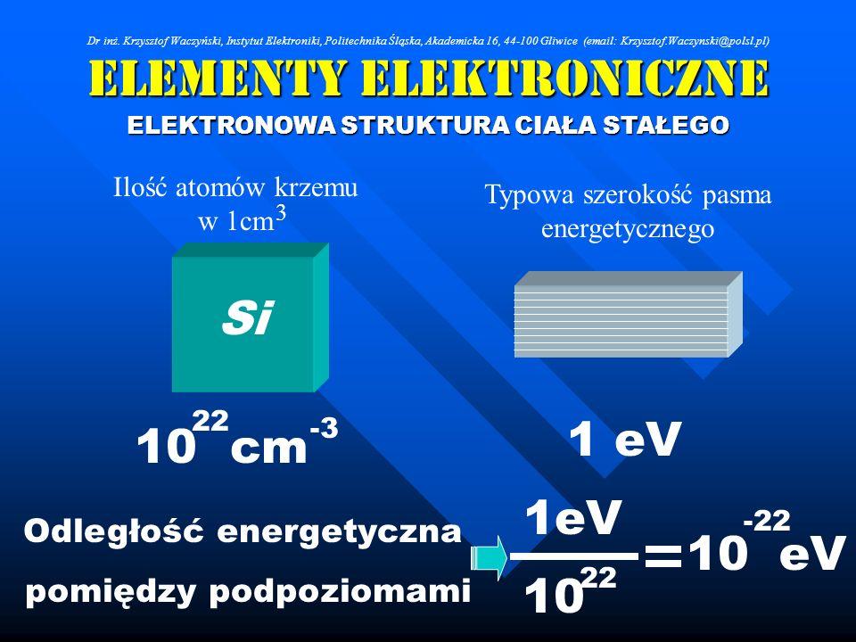 Elementy Elektroniczne ELEKTRONOWA STRUKTURA CIAŁA STAŁEGO Si 10 cm 22 -3 1 eV Ilość atomów krzemu w 1cm Typowa szerokość pasma energetycznego 3 Odleg