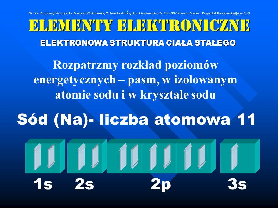 Elementy Elektroniczne ELEKTRONOWA STRUKTURA CIAŁA STAŁEGO Rozpatrzmy rozkład poziomów energetycznych – pasm, w izolowanym atomie sodu i w krysztale s