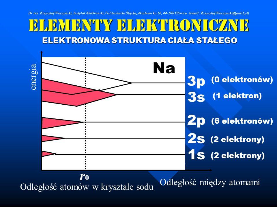 Elementy Elektroniczne ELEKTRONOWA STRUKTURA CIAŁA STAŁEGO 1s 2s 2p 3s 3p Odległość między atomami Odległość atomów w krysztale sodu r0r0 energia (2 e
