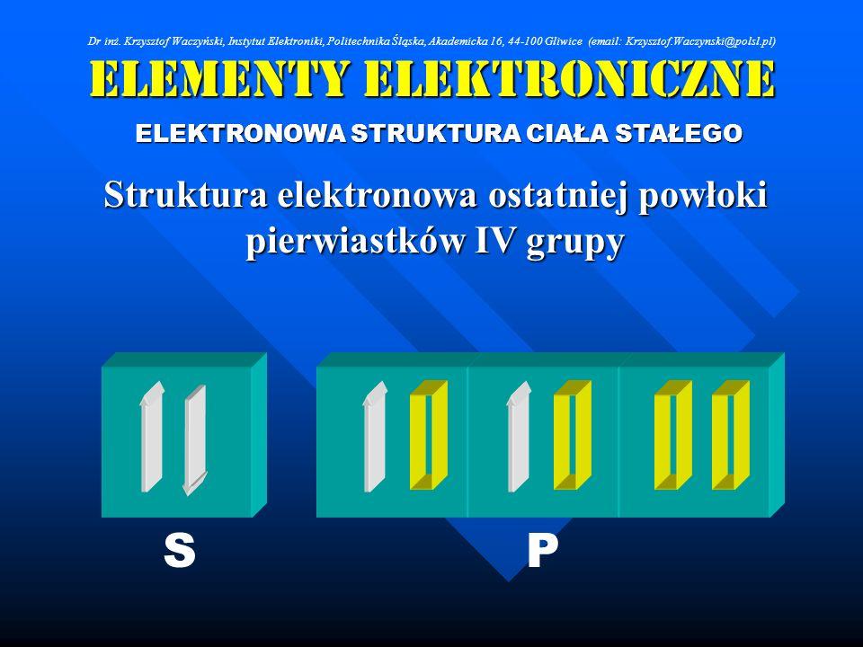 Elementy Elektroniczne ELEKTRONOWA STRUKTURA CIAŁA STAŁEGO Struktura elektronowa ostatniej powłoki pierwiastków IV grupy SP Dr inż. Krzysztof Waczyńsk