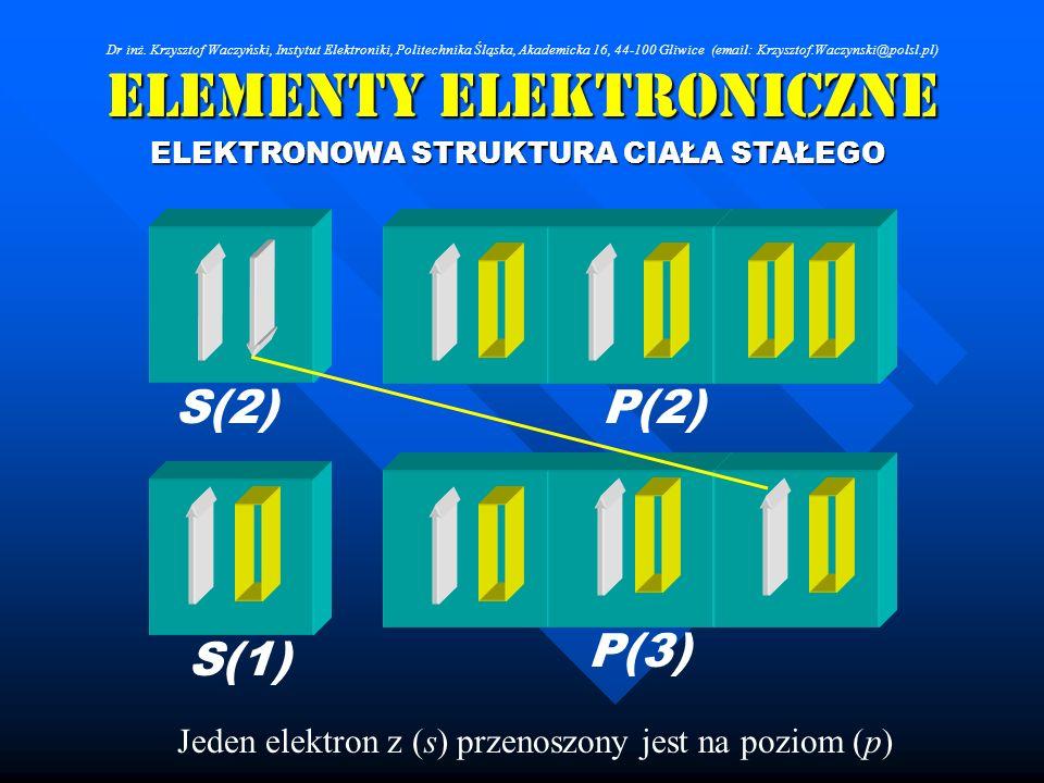 Elementy Elektroniczne ELEKTRONOWA STRUKTURA CIAŁA STAŁEGO Jeden elektron z (s) przenoszony jest na poziom (p) S(2) S(1) P(2) P(3) Dr inż. Krzysztof W