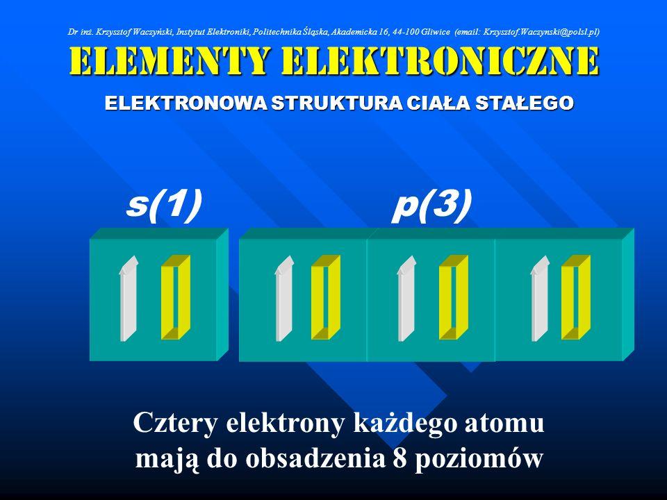 Elementy Elektroniczne ELEKTRONOWA STRUKTURA CIAŁA STAŁEGO Cztery elektrony każdego atomu mają do obsadzenia 8 poziomów s(1)p(3) Dr inż. Krzysztof Wac