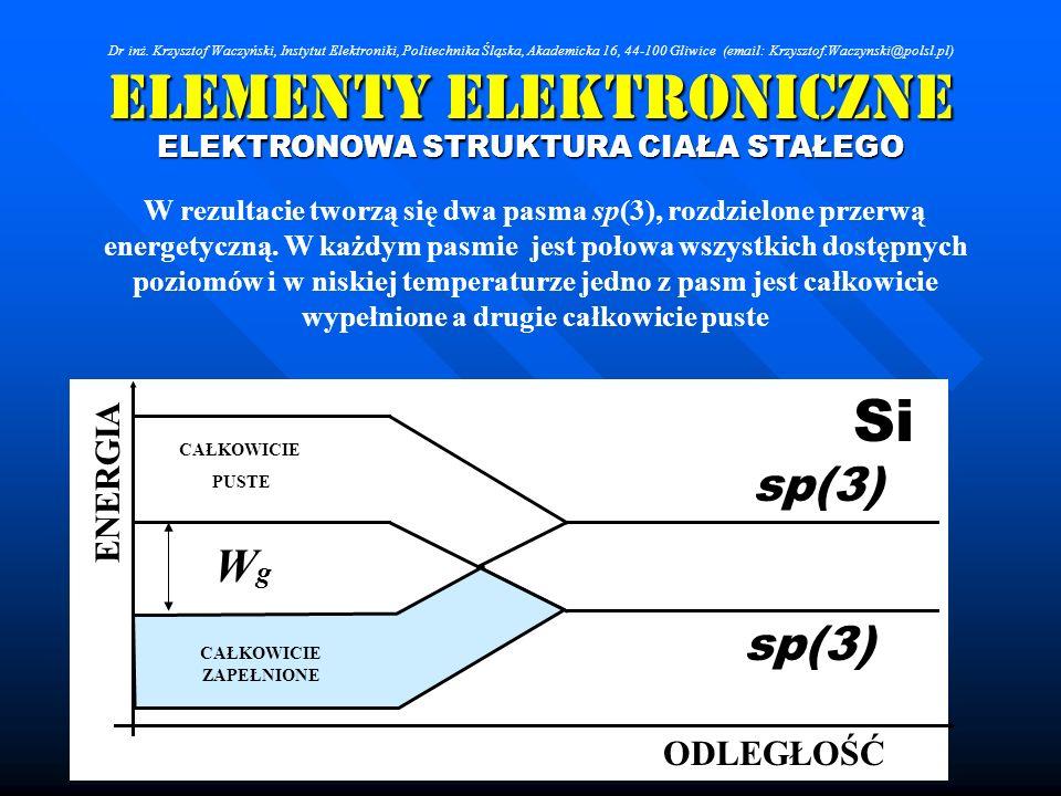 Elementy Elektroniczne ELEKTRONOWA STRUKTURA CIAŁA STAŁEGO W rezultacie tworzą się dwa pasma sp(3), rozdzielone przerwą energetyczną. W każdym pasmie