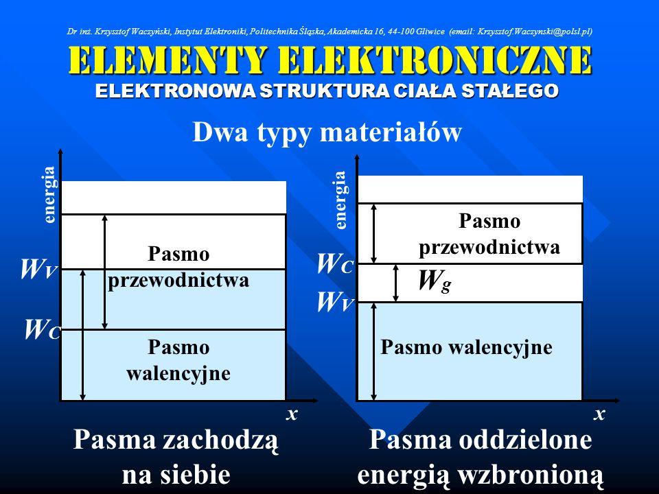 Elementy Elektroniczne Dwa typy materiałów ELEKTRONOWA STRUKTURA CIAŁA STAŁEGO Pasmo przewodnictwa Pasmo walencyjne WCWC WVWV WCWC WVWV Pasmo przewodn