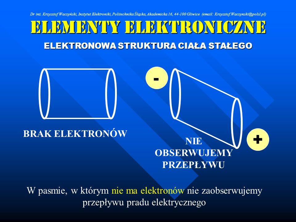 Elementy Elektroniczne ELEKTRONOWA STRUKTURA CIAŁA STAŁEGO + - W pasmie, w którym nie ma elektronów nie zaobserwujemy przepływu pradu elektrycznego BR