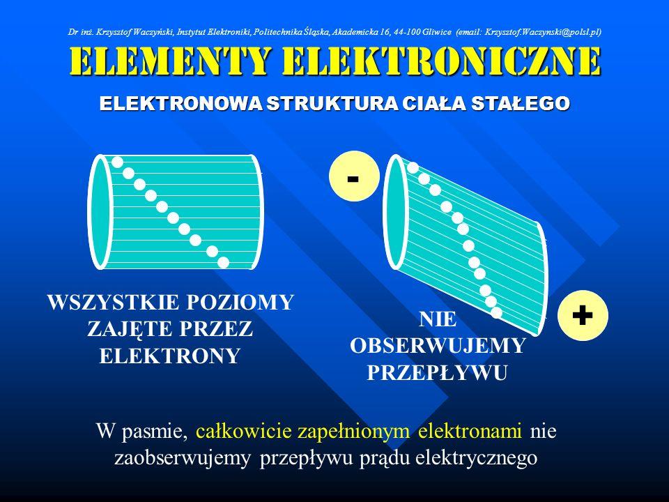Elementy Elektroniczne ELEKTRONOWA STRUKTURA CIAŁA STAŁEGO + - W pasmie, całkowicie zapełnionym elektronami nie zaobserwujemy przepływu prądu elektryc