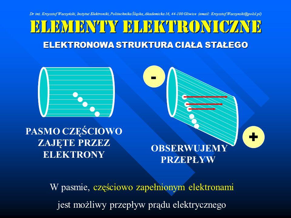 Elementy Elektroniczne ELEKTRONOWA STRUKTURA CIAŁA STAŁEGO + - W pasmie, częściowo zapełnionym elektronami jest możliwy przepływ prądu elektrycznego P