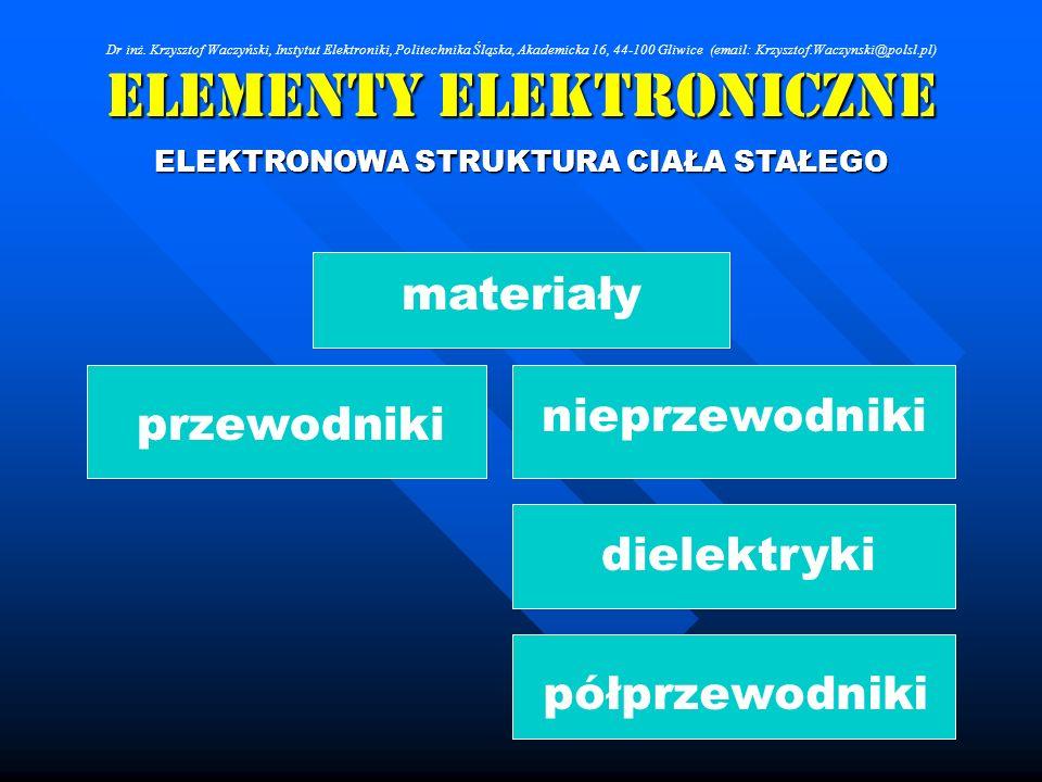 Elementy Elektroniczne ELEKTRONOWA STRUKTURA CIAŁA STAŁEGO materiały przewodnikinieprzewodniki dielektryki półprzewodniki Dr inż. Krzysztof Waczyński,