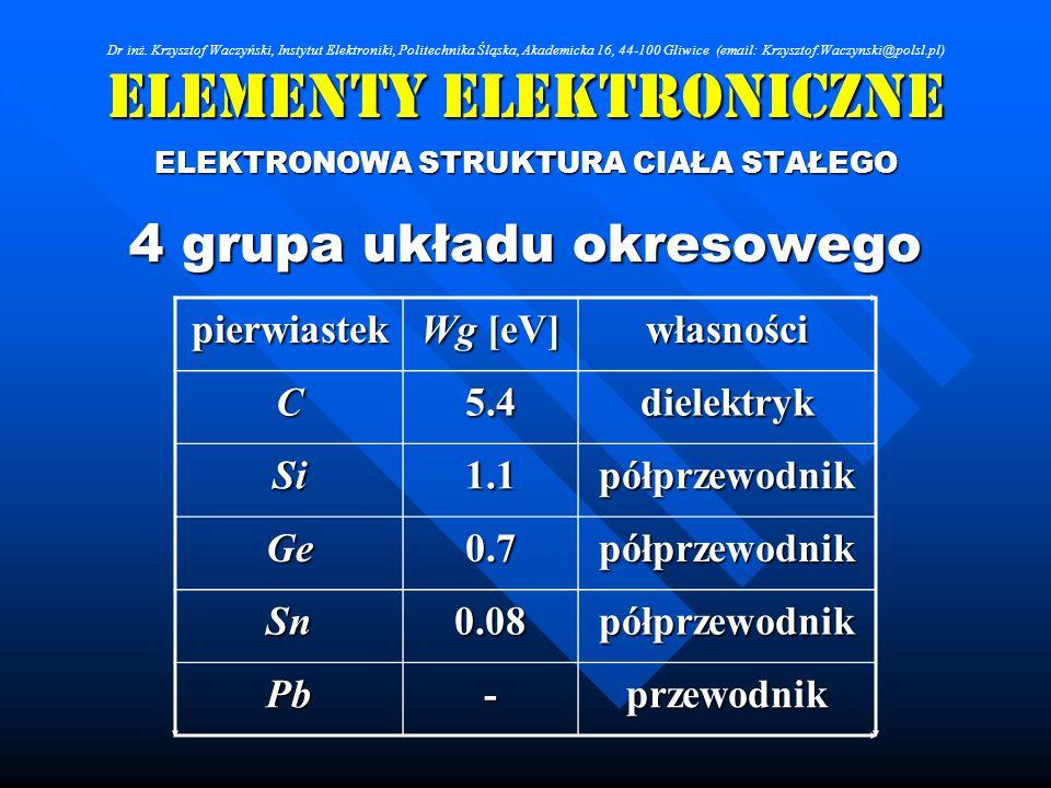 Elementy Elektroniczne ELEKTRONOWA STRUKTURA CIAŁA STAŁEGO 4 grupa układu okresowego pierwiastek Wg [eV] własności C5.4dielektryk Si1.1półprzewodnik G