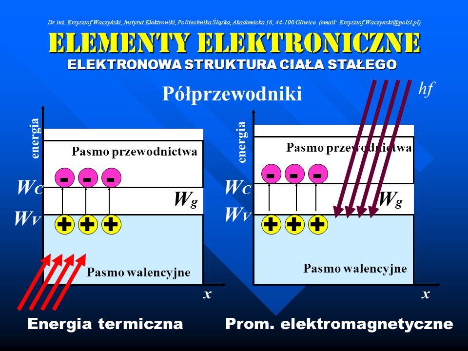 Elementy Elektroniczne Półprzewodniki ELEKTRONOWA STRUKTURA CIAŁA STAŁEGO Pasmo przewodnictwa Pasmo walencyjne WCWC WVWV WCWC WVWV Pasmo przewodnictwa