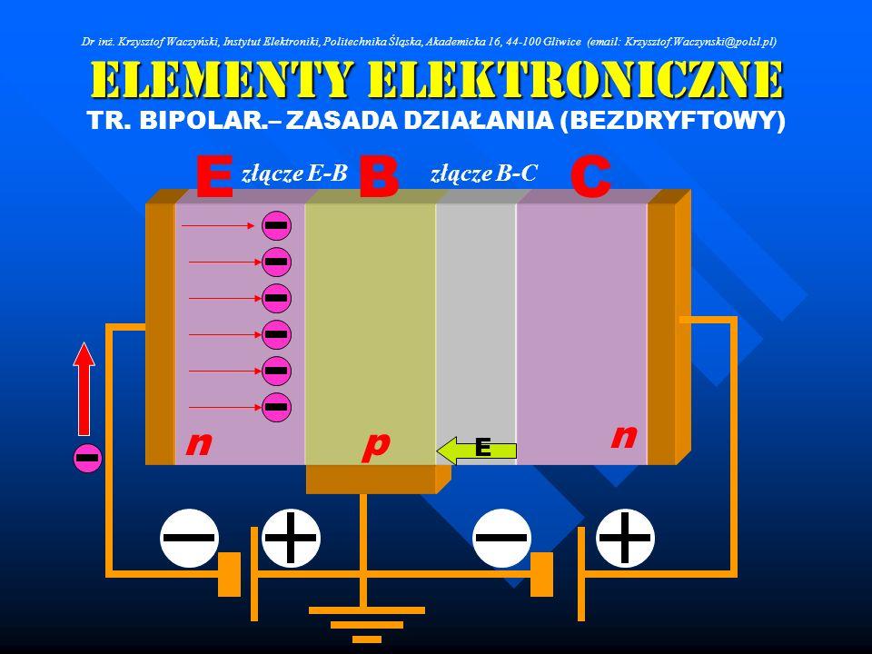 Elementy Elektroniczne TR. BIPOLAR.– ZASADA DZIAŁANIA (BEZDRYFTOWY) p n vv n złącze E-Bzłącze B-C E CBE Dr inż. Krzysztof Waczyński, Instytut Elektron