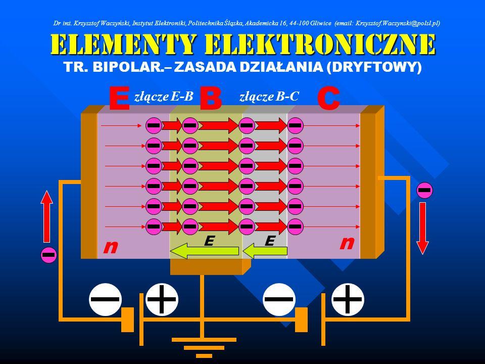 Elementy Elektroniczne TR. BIPOLAR.– ZASADA DZIAŁANIA (DRYFTOWY) n vv n złącze E-Bzłącze B-C EE CBE Dr inż. Krzysztof Waczyński, Instytut Elektroniki,