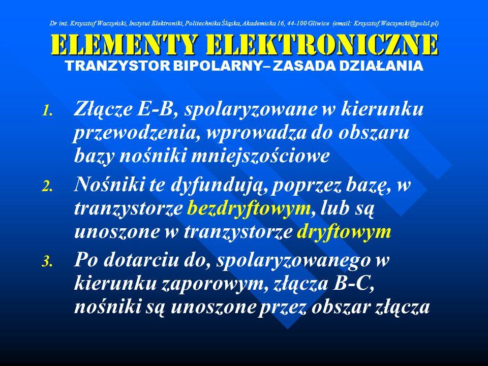 Elementy Elektroniczne TRANZYSTOR BIPOLARNY– ZASADA DZIAŁANIA 1. 1. Złącze E-B, spolaryzowane w kierunku przewodzenia, wprowadza do obszaru bazy nośni