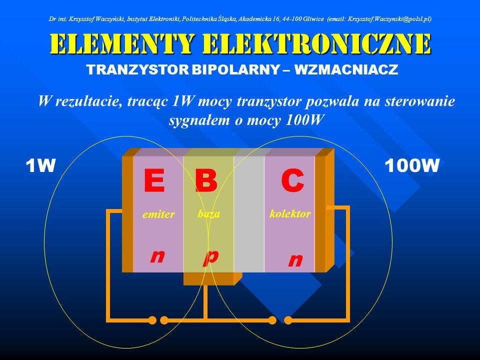 Elementy Elektroniczne TRANZYSTOR BIPOLARNY – WZMACNIACZ W rezultacie, tracąc 1W mocy tranzystor pozwala na sterowanie sygnałem o mocy 100W 100W1W p n