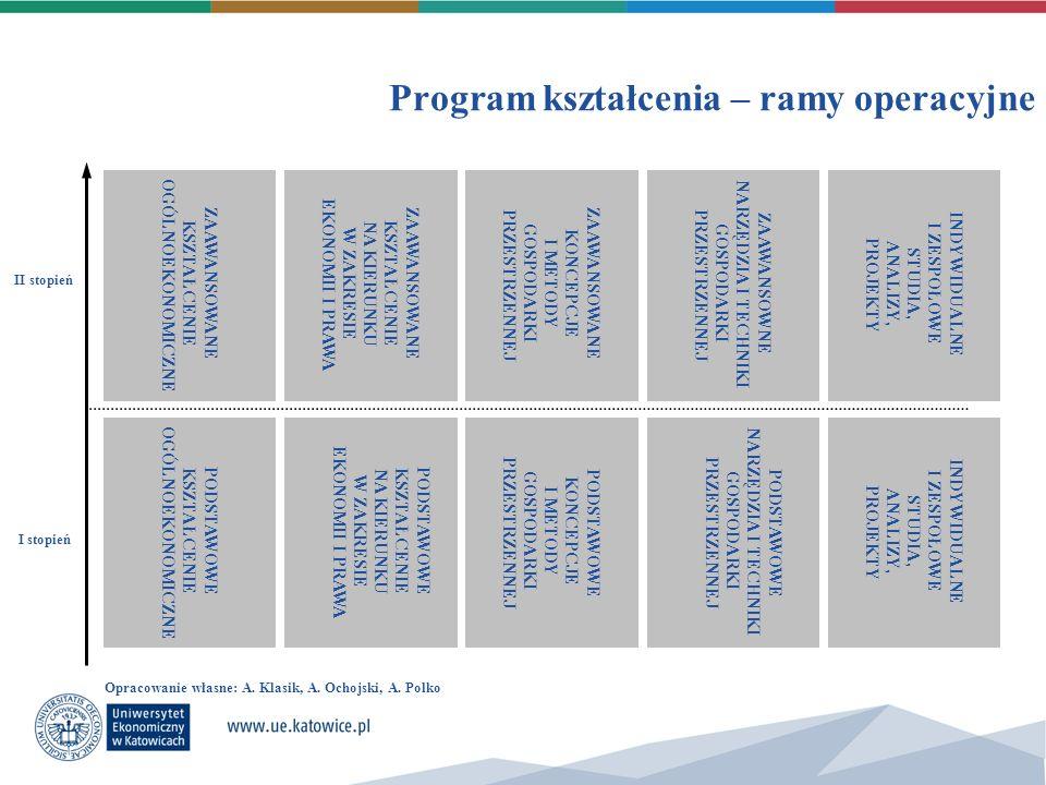 Program kształcenia – ramy operacyjne II stopień I stopień ZAAWANSOWANE KSZTAŁCENIE OGÓLNOEKONOMICZNE ZAAWANSOWANE KSZTAŁCENIE NA KIERUNKU W ZAKRESIE
