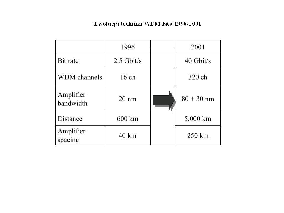 Miernik długości fali Do pomiaru długości fali światła wykorzystywane są następujące metody: - metoda filtrowania widma optycznego za pomocą filtrów siatkowych lub filtru Fabry-Perot, - metoda zliczania prążków interferencyjnych, - metoda wykorzystująca dyskryminator długości fali.