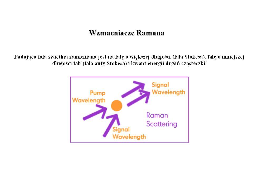 Wzmacniacze Ramana