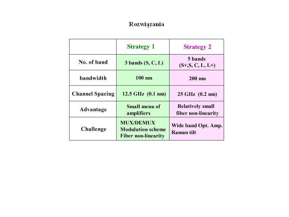 Elementy projektowania systemu DWDM I.Bilans mocy optycznej II.
