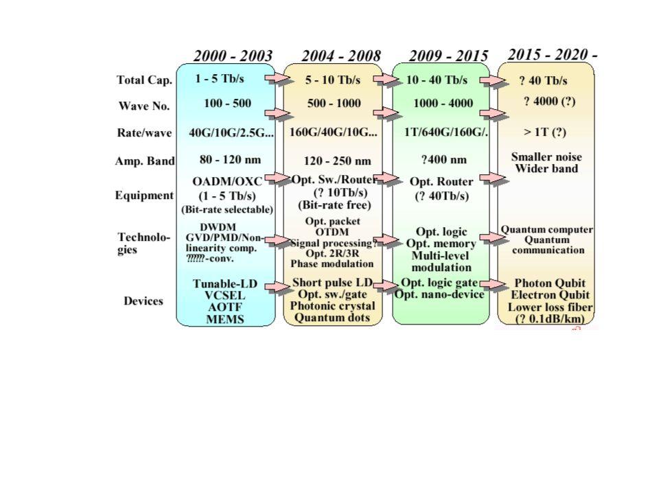 Przyrządy pomiarowe stosowane w testowaniu systemów optycznych I.