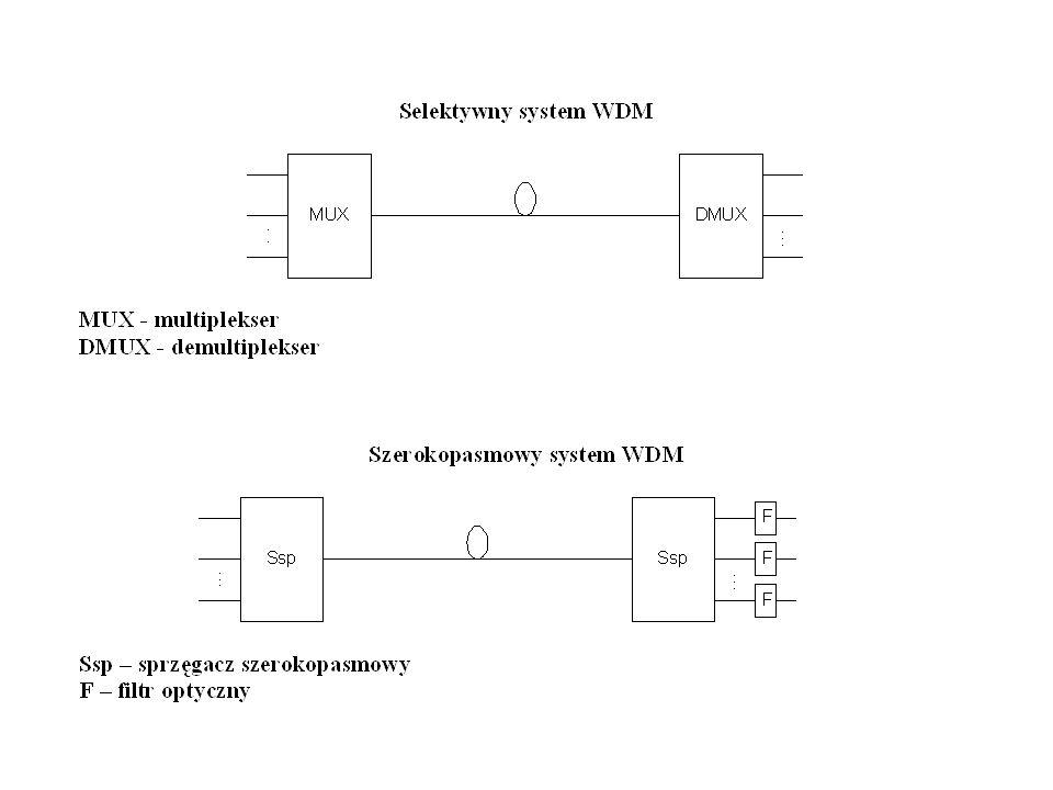 Testowanie bierne - monitorowanie 1.Tor światłowodowy 2.