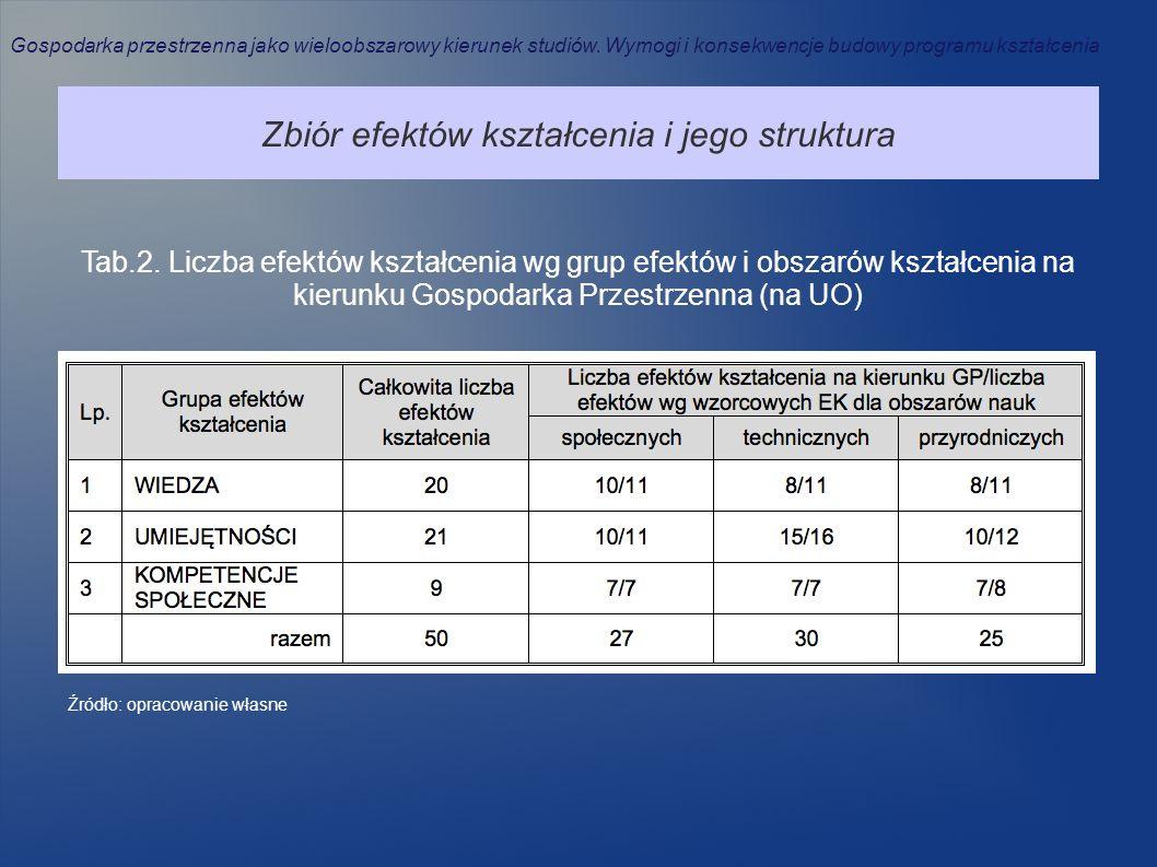 Zbiór efektów kształcenia i jego struktura Tab.2. Liczba efektów kształcenia wg grup efektów i obszarów kształcenia na kierunku Gospodarka Przestrzenn