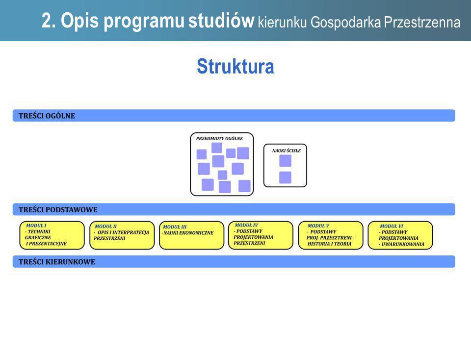 Struktura 1. 2. Opis programu studiów kierunku Gospodarka Przestrzenna