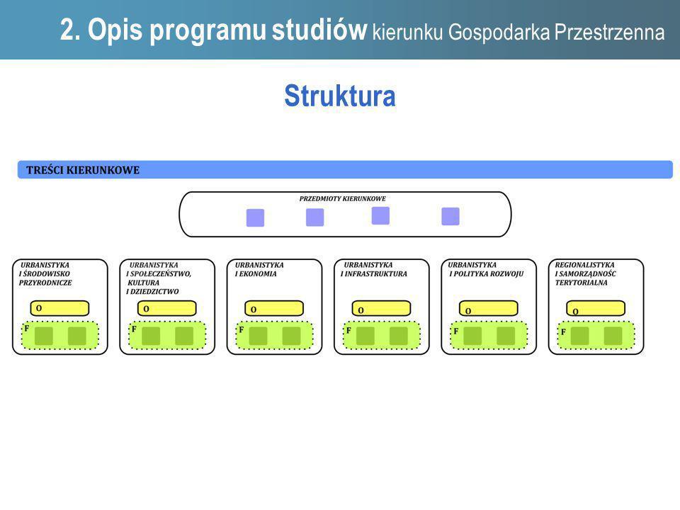 1. Struktura 2. Opis programu studiów kierunku Gospodarka Przestrzenna