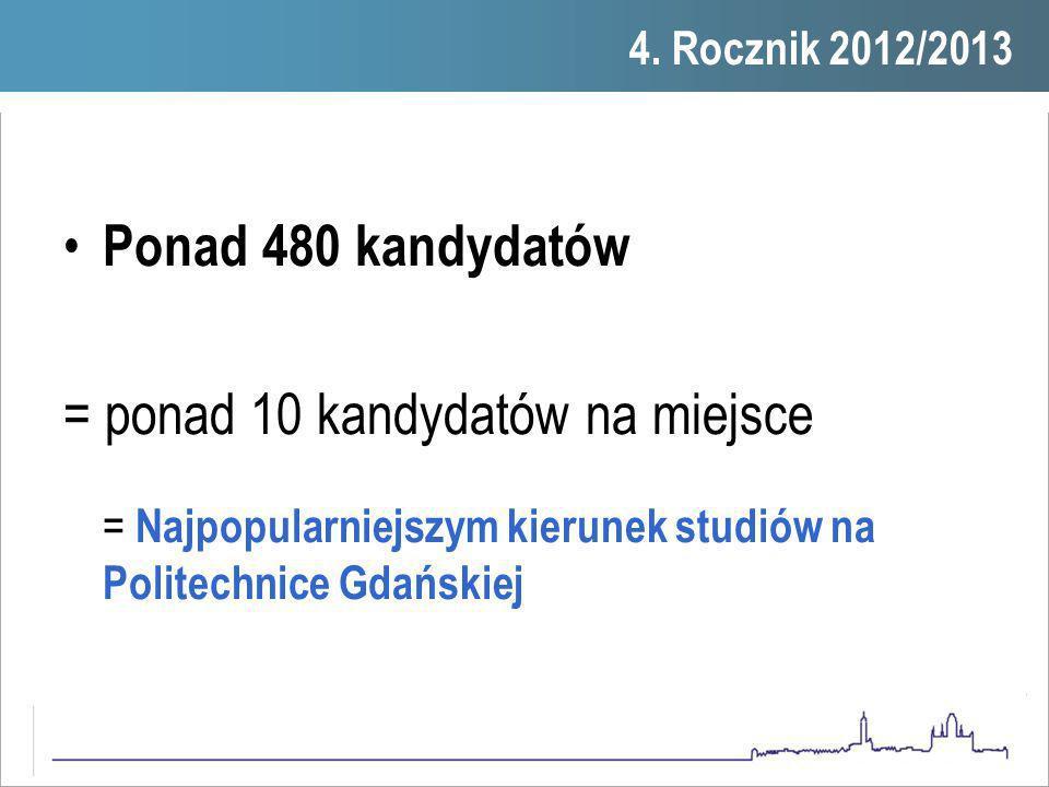 Ponad 480 kandydatów = ponad 10 kandydatów na miejsce = Najpopularniejszym kierunek studiów na Politechnice Gdańskiej 1. 4. Rocznik 2012/2013