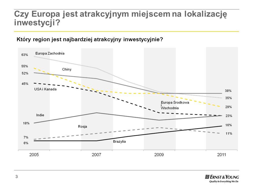 Page 4 4 Czy Europa jest atrakcyjnym miejscem na lokalizację inwestycji.