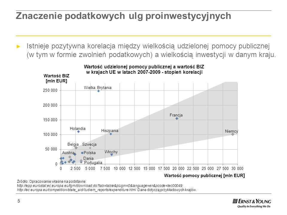 Page 16 16 Perspektywy dla polskich stref – badania ankietowe Badanie ankietowe wśród inwestorów strefowych przeprowadzone przez Ernst & Young na potrzeby raportu Ankiety zostały rozesłane do wszystkich inwestorów strefowych.