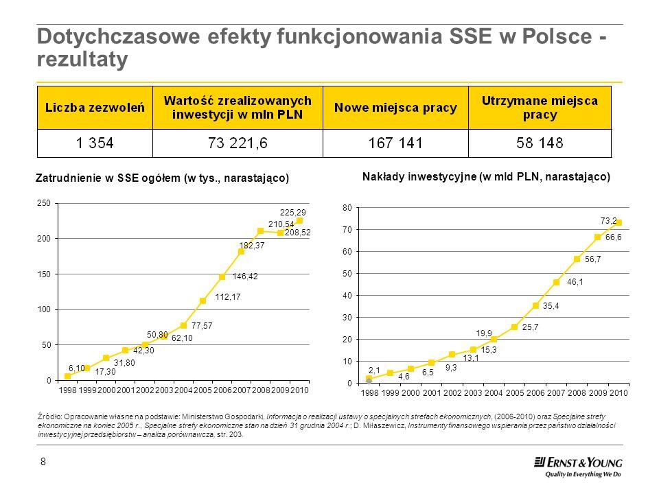 Page 9 9 Dotychczasowe efekty funkcjonowania SSE w Polsce - efektywność Każde 1 PLN zwolnienia podatkowego zaowocowała ponad 8 PLN zainwestowanymi przez inwestorów w SSE.