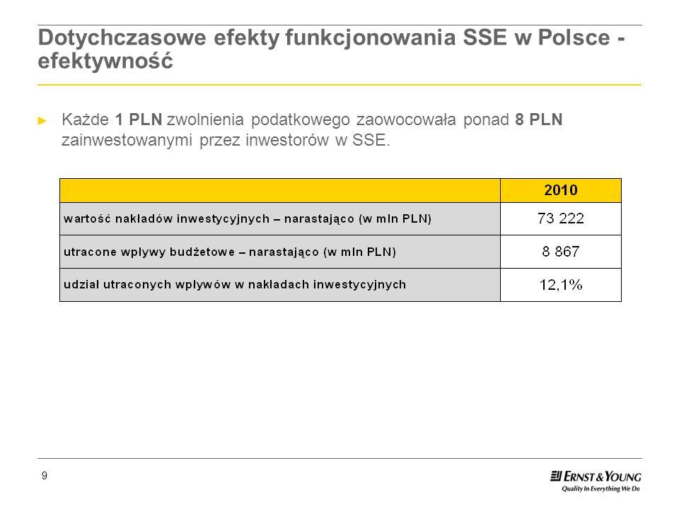 Page 10 10 Dotychczasowe efekty funkcjonowania SSE w Polsce - efektywność Wpływy z podatku od nieruchomości od przedsiębiorców strefowych za same tylko lata 2009 i 2010 przewyższyły sumę nakładów inwestycyjnych na rozwój infrastruktury w danej gminie, które zostały poniesione od początku funkcjonowania strefy.