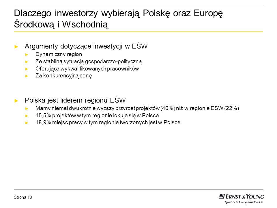 Strona 10 Dlaczego inwestorzy wybierają Polskę oraz Europę Środkową i Wschodnią Argumenty dotyczące inwestycji w EŚW Dynamiczny region Ze stabilną sytuacją gospodarczo-polityczną Oferująca wykwalifikowanych pracowników Za konkurencyjną cenę Polska jest liderem regionu EŚW Mamy niemal dwukrotnie wyższy przyrost projektów (40%) niż w regionie EŚW (22%) 15,5% projektów w tym regionie lokuje się w Polsce 18,9% miejsc pracy w tym regionie tworzonych jest w Polsce