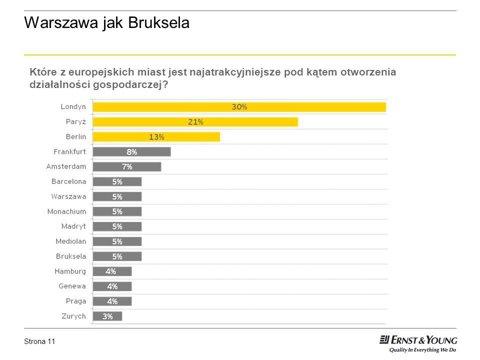 Strona 11 Warszawa jak Bruksela Które z europejskich miast jest najatrakcyjniejsze pod kątem otworzenia działalności gospodarczej