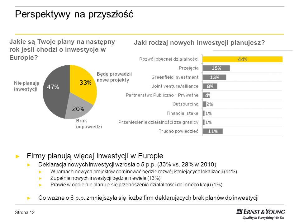 Strona 12 Perspektywy na przyszłość Firmy planują więcej inwestycji w Europie Deklaracja nowych inwestycji wzrosła o 5 p.p.