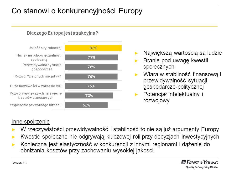 Strona 13 Co stanowi o konkurencyjności Europy Inne spojrzenie W rzeczywistości przewidywalność i stabilność to nie są już argumenty Europy Kwestie społeczne nie odgrywają kluczowej roli przy decyzjach inwestycyjnych Konieczna jest elastyczność w konkurencji z innymi regionami i dążenie do obniżania kosztów przy zachowaniu wysokiej jakości Dlaczego Europa jest atrakcyjna.