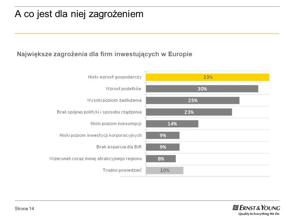 Strona 14 A co jest dla niej zagrożeniem Największe zagrożenia dla firm inwestujących w Europie