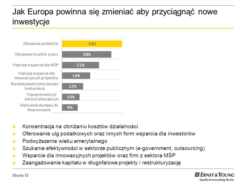 Strona 15 Jak Europa powinna się zmieniać aby przyciągnąć nowe inwestycje Koncentracja na obniżaniu kosztów działalności Oferowanie ulg podatkowych oraz innych form wsparcia dla inwestorów Podwyższenie wieku emerytalnego Szukanie efektywności w sektorze publicznym (e-government, outsourcing) Wsparcie dla innowacyjnych projektów oraz firm z sektora MŚP Zaangażowanie kapitału w długofalowe projekty i restrukturyzację