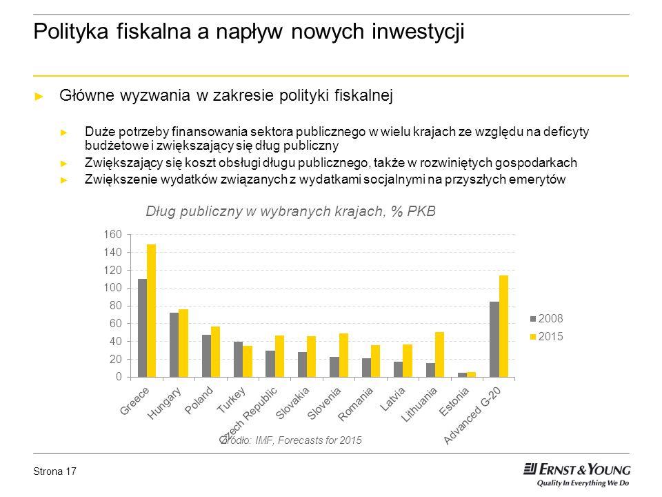 Strona 17 Polityka fiskalna a napływ nowych inwestycji Główne wyzwania w zakresie polityki fiskalnej Duże potrzeby finansowania sektora publicznego w wielu krajach ze względu na deficyty budżetowe i zwiększający się dług publiczny Zwiększający się koszt obsługi długu publicznego, także w rozwiniętych gospodarkach Zwiększenie wydatków związanych z wydatkami socjalnymi na przyszłych emerytów Źródło: IMF, Forecasts for 2015