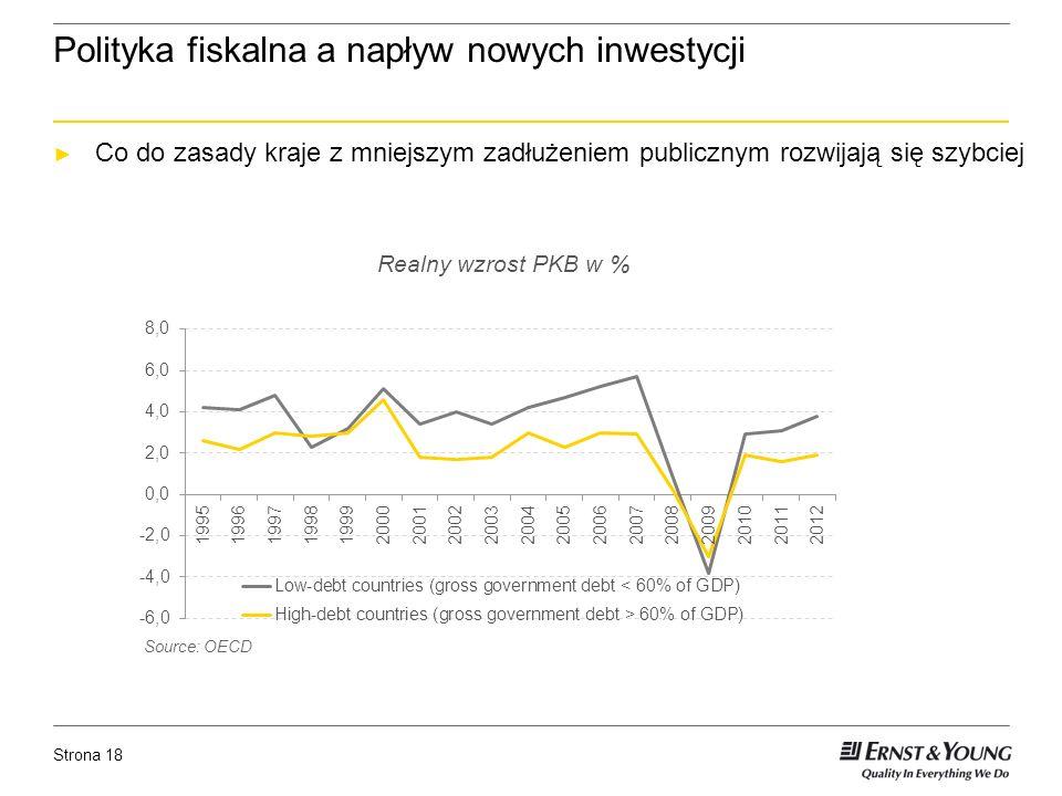 Strona 18 Polityka fiskalna a napływ nowych inwestycji Co do zasady kraje z mniejszym zadłużeniem publicznym rozwijają się szybciej Realny wzrost PKB w % Source: OECD