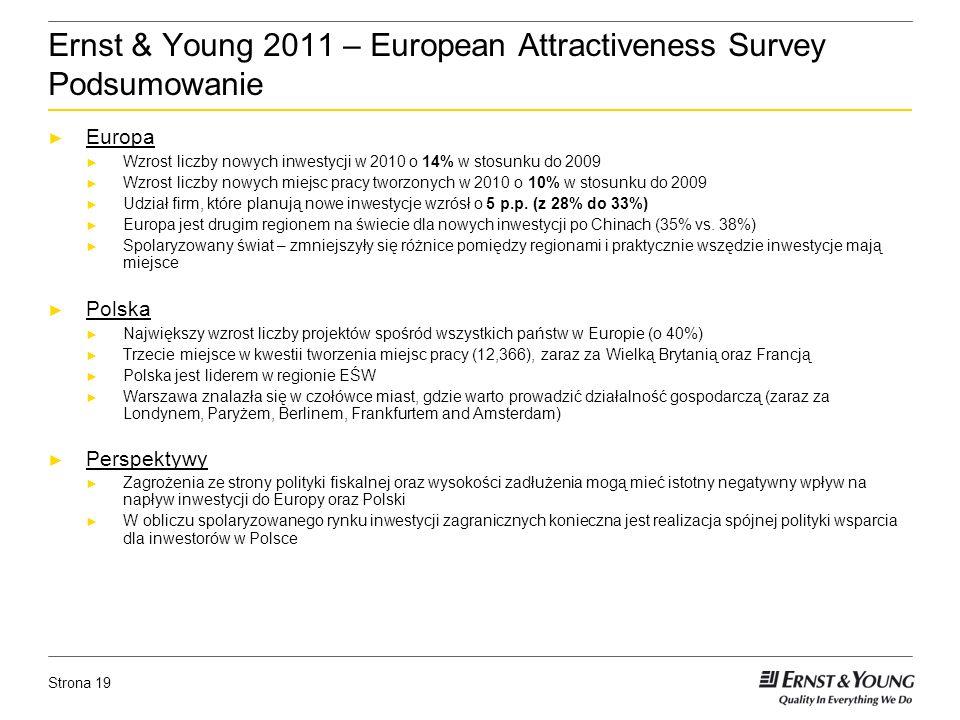 Strona 19 Ernst & Young 2011 – European Attractiveness Survey Podsumowanie Europa Wzrost liczby nowych inwestycji w 2010 o 14% w stosunku do 2009 Wzrost liczby nowych miejsc pracy tworzonych w 2010 o 10% w stosunku do 2009 Udział firm, które planują nowe inwestycje wzrósł o 5 p.p.