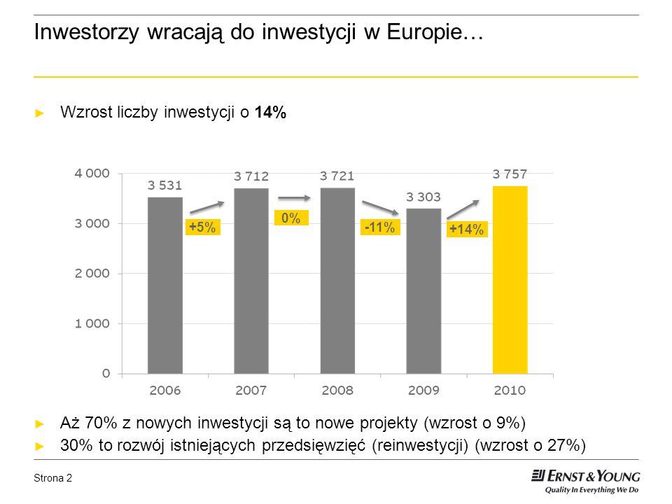 Strona 2 Inwestorzy wracają do inwestycji w Europie… Wzrost liczby inwestycji o 14% Aż 70% z nowych inwestycji są to nowe projekty (wzrost o 9%) 30% to rozwój istniejących przedsięwzięć (reinwestycji) (wzrost o 27%) +5% 0% -11% +14%