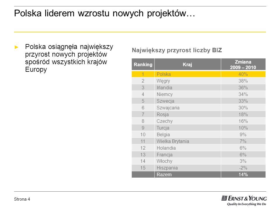 Strona 4 Polska liderem wzrostu nowych projektów… Polska osiągnęła największy przyrost nowych projektów spośród wszystkich krajów Europy Największy przyrost liczby BIZ RankingKraj Zmiana 2009 – 2010 1Polska40% 2Węgry38% 3Irlandia36% 4Niemcy34% 5Szwecja33% 6Szwajcaria30% 7Rosja18% 8Czechy16% 9Turcja10% 10Belgia9% 11Wielka Brytania7% 12Holandia6% 13Francja6% 14Włochy3% 15Hiszpania-2% Razem14%