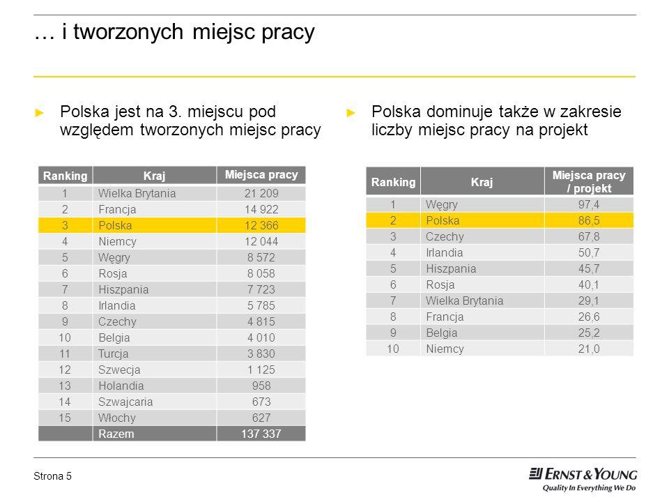 Strona 5 … i tworzonych miejsc pracy Polska jest na 3.