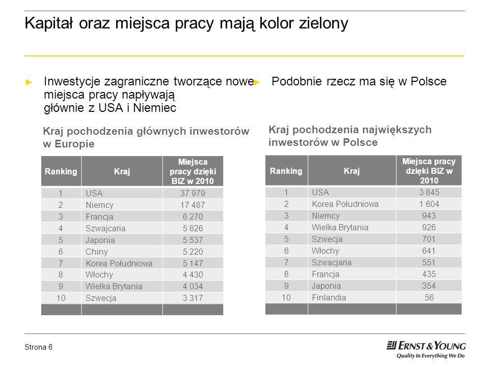 Strona 6 Kapitał oraz miejsca pracy mają kolor zielony Inwestycje zagraniczne tworzące nowe miejsca pracy napływają głównie z USA i Niemiec Podobnie rzecz ma się w Polsce Kraj pochodzenia największych inwestorów w Polsce Kraj pochodzenia głównych inwestorów w Europie RankingKraj Miejsca pracy dzięki BIZ w 2010 1USA37 979 2Niemcy17 487 3Francja6 270 4Szwajcaria5 826 5Japonia5 537 6Chiny5 220 7Korea Południowa5 147 8Włochy4 430 9Wielka Brytania4 034 10Szwecja3 317 RankingKraj Miejsca pracy dzięki BIZ w 2010 1USA3 845 2Korea Południowa1 604 3Niemcy943 4Wielka Brytania926 5Szwecja701 6Włochy641 7Szwacjaria551 8Francja435 9Japonia354 10Finlandia56