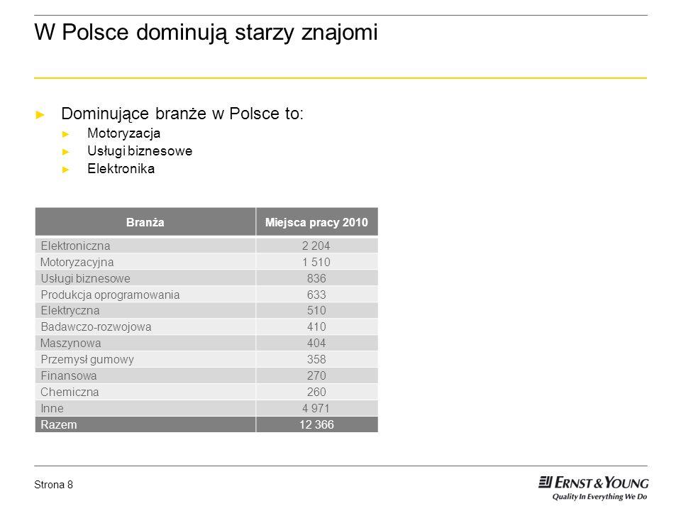 Strona 8 W Polsce dominują starzy znajomi Dominujące branże w Polsce to: Motoryzacja Usługi biznesowe Elektronika BranżaMiejsca pracy 2010 Elektroniczna2 204 Motoryzacyjna1 510 Usługi biznesowe836 Produkcja oprogramowania633 Elektryczna510 Badawczo-rozwojowa410 Maszynowa404 Przemysł gumowy358 Finansowa270 Chemiczna260 Inne4 971 Razem12 366