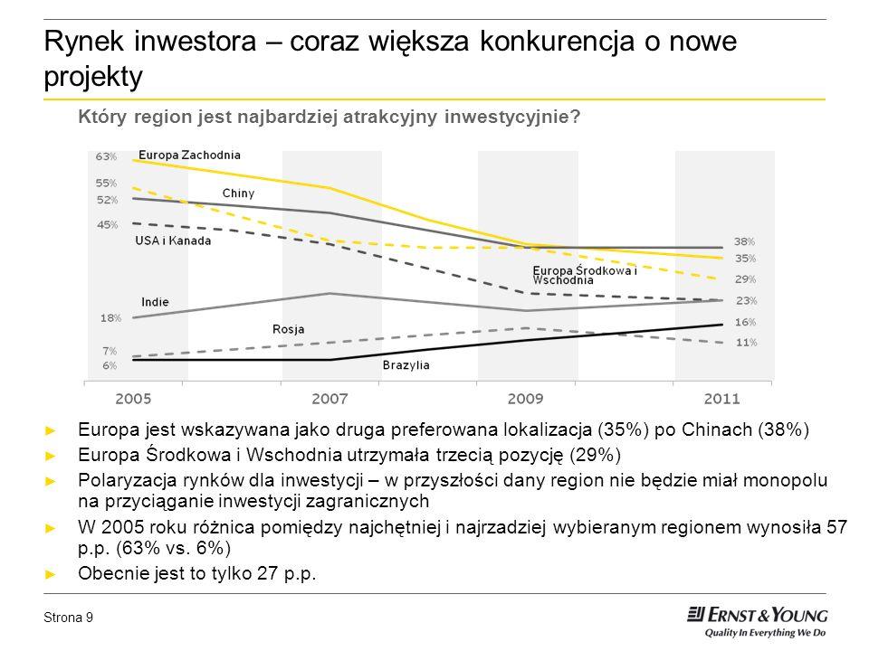 Strona 9 Rynek inwestora – coraz większa konkurencja o nowe projekty Europa jest wskazywana jako druga preferowana lokalizacja (35%) po Chinach (38%) Europa Środkowa i Wschodnia utrzymała trzecią pozycję (29%) Polaryzacja rynków dla inwestycji – w przyszłości dany region nie będzie miał monopolu na przyciąganie inwestycji zagranicznych W 2005 roku różnica pomiędzy najchętniej i najrzadziej wybieranym regionem wynosiła 57 p.p.