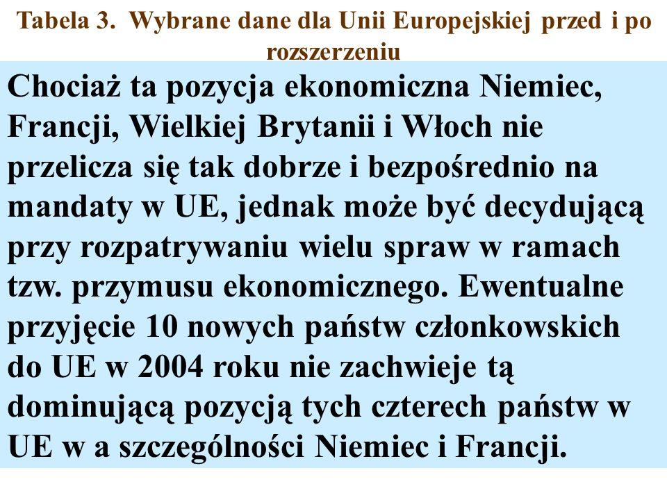 Tabela 3. Wybrane dane dla Unii Europejskiej przed i po rozszerzeniu Chociaż ta pozycja ekonomiczna Niemiec, Francji, Wielkiej Brytanii i Włoch nie pr