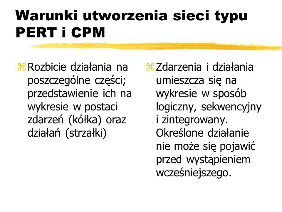 Warunki utworzenia sieci typu PERT i CPM zDo sieci wpisany jest czas potrzebny na każde działanie.